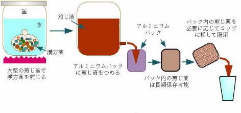 銀座東京クリニック:漢方煎じ薬...